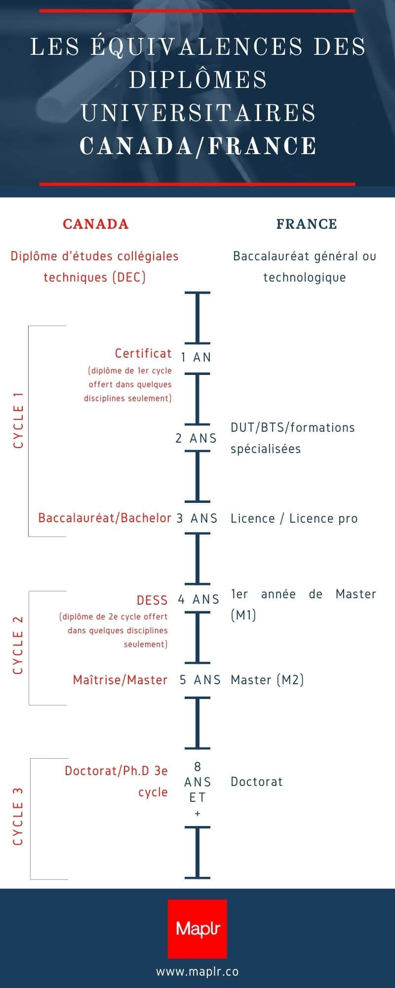 infographie-equivalence-diplome-france-canada-maplr